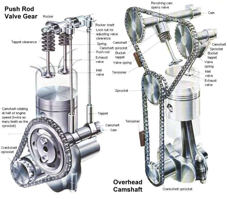 How Does an OHV or Four-stroke Engine Lawnmower work?
