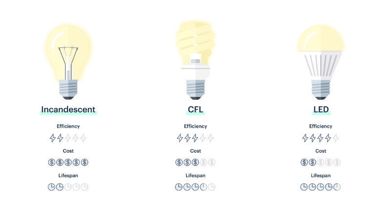 What are the difference between LED and Incandescent lights