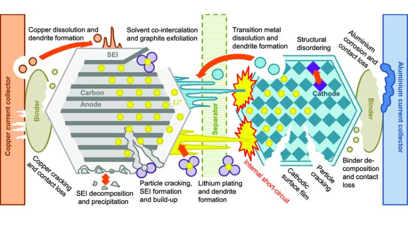 Internal Wear And Degradation In Batteries
