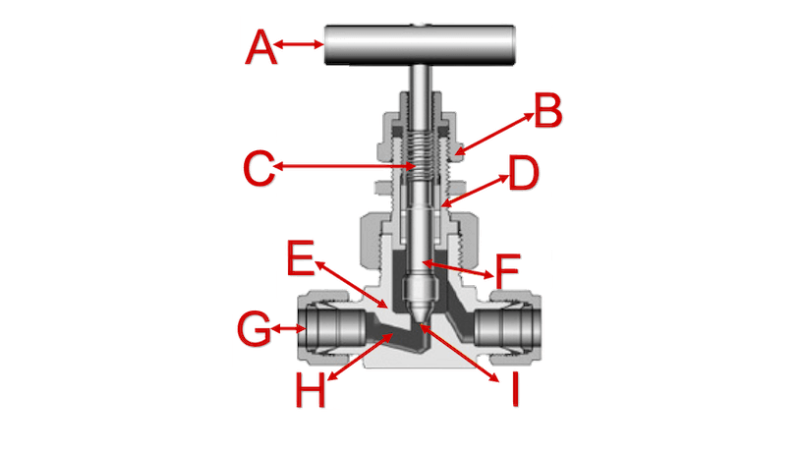 Needle Valve Is Not Closed Appropriately